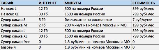 стоимость мобильной связи Ростелеком